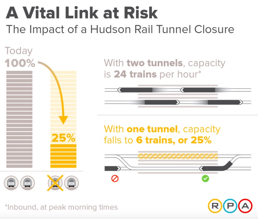 RPA what happens when one Hudson Tunnel Fails
